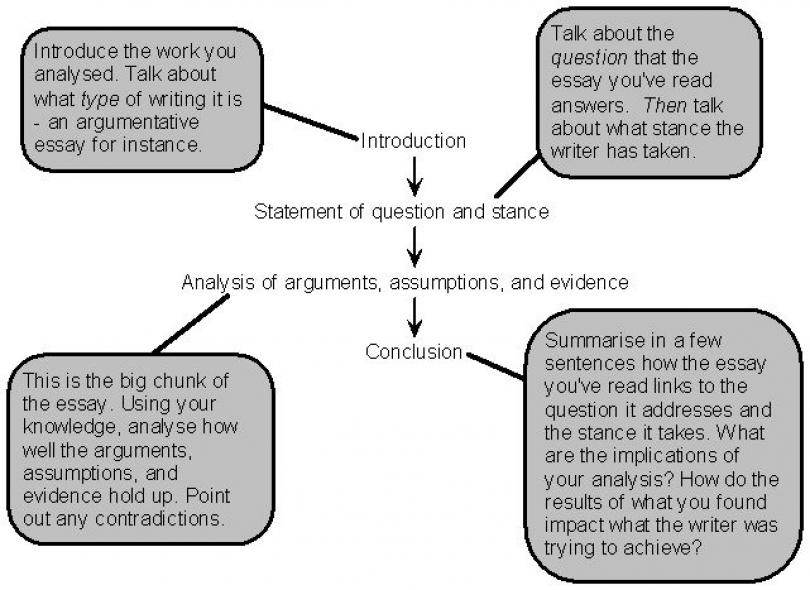 Writing analytical essay